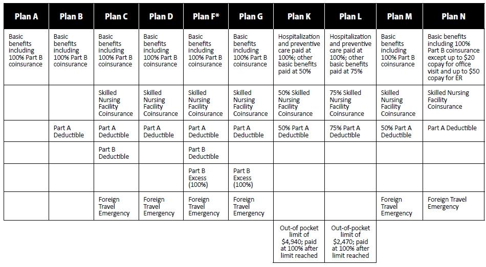 2015 Medicare Supplement Plan Chart