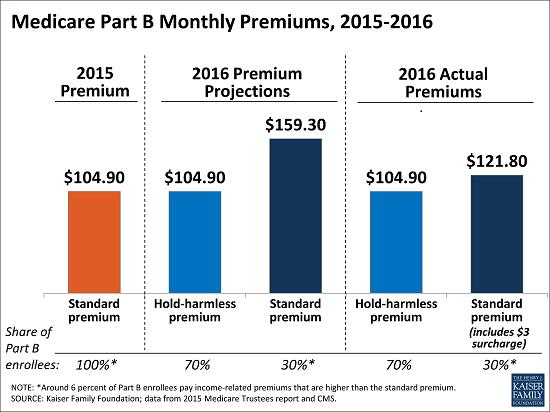 medicare premium increase image